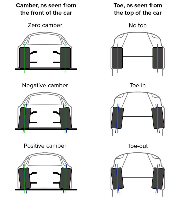 Toe in Toe out explained - Tyrewaale